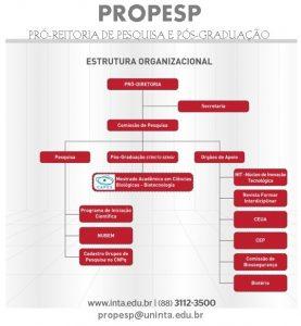 Organograma PROPESP - 2018