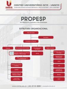 Organograma PROPESP - 2019